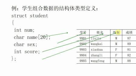C语言教学-第七章-结构体、共用体、枚举类型