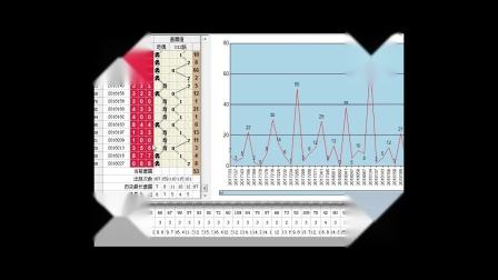 风清扬体彩排列三2018年第42周走势分析