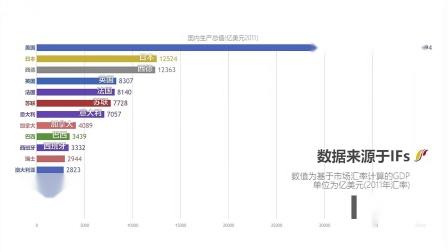 世界各国GDP历史与预测(1960年~2099年)_2028年中国超