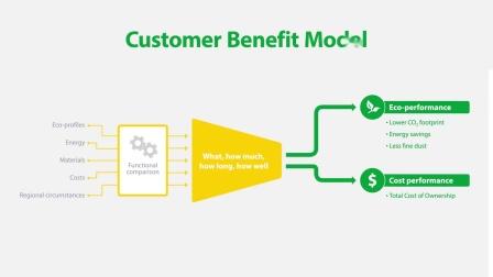 帝人芳纶 - Measuring eco performance across the value chain Customer Benefit Model