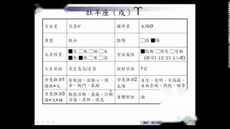 子辰老师古典占星视频7