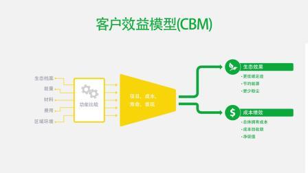 帝人芳纶-Measuring eco performance across the value chain Customer Benefit Model
