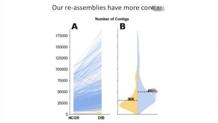 Lisa Johnson:678种真核微生物参考转录组的重组装、质量评估和注释