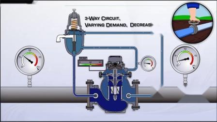 900系列阀门在不同流量状况下的工作性能 900 3-Way Operation Varying Demand