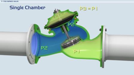 700ES系列阀门双腔式驱动装置-700ES Double Chamber Actuator
