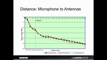 Shure Webinar - Troubleshooting Wireless Microphone Systems