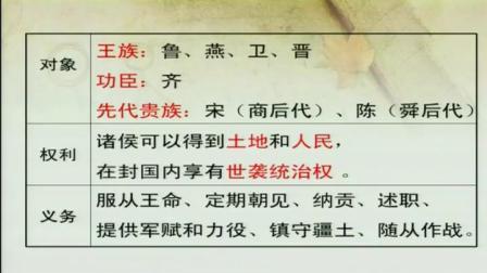高中历史人民版必修一《中国古代文明的奠基—