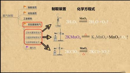 化学 18 19学年九年级上学期期末复习专题