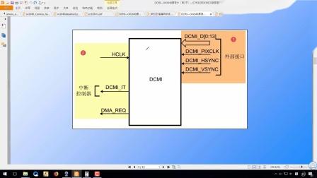 DCMI—OV2640摄像头(第3节-DCMI功能说明)