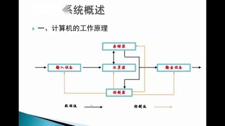 (1-16)第一章 计算机系统:工作原理