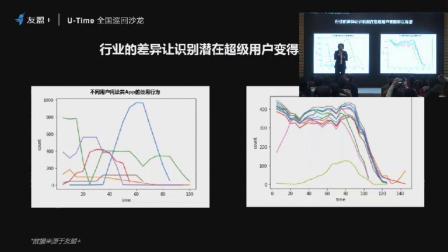 【U-Time六城巡回沙龙】友盟+于晓航:AI·打造用户增长引擎
