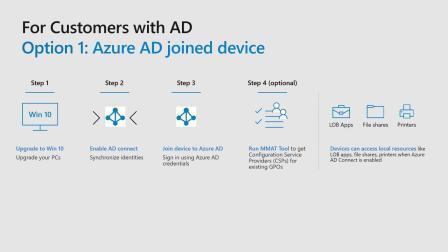 在混合部署环境将设备添到 AzureAD