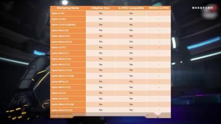共18款!微星公布了其经过测试可同时兼容G-SYNC显示器列表