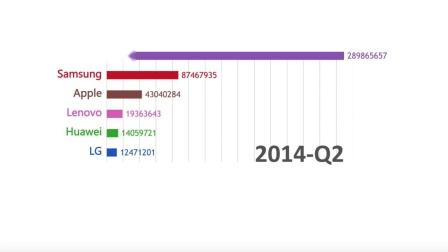 十年来全球与中国智能手机市场内top玩家的变化
