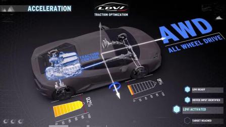 Aventador SVJ——兰博基尼车辆动态一体化系统(LDVI)