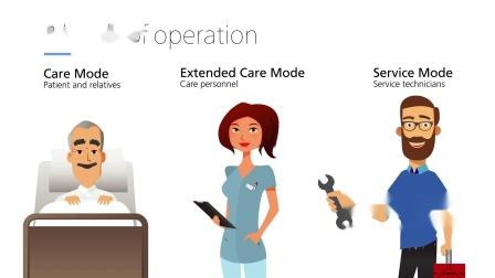 力纳克医护系列——触摸控制器使医疗床调整更简便