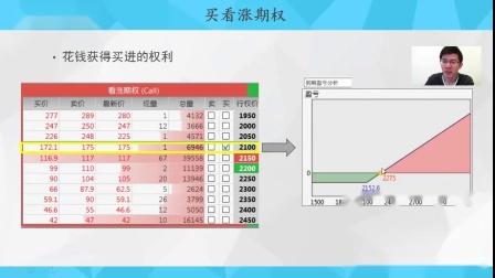 【期权教程】5.从零开始学期权-买看涨期权