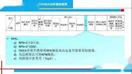 "064.FMEA-产品的""健康疫苗""第4节(2)"