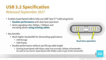 速度可达20 Gbps!USB-IF公布了USB 3.2 Gen2X2规范