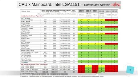 共计四一款处理器!Intel Coffee Lake-Refresh产品列表曝光