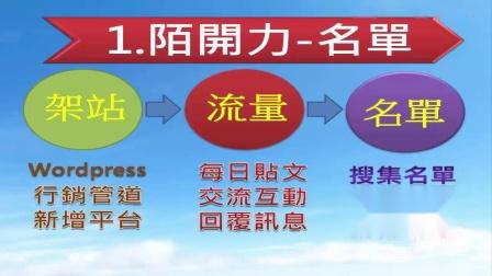 藍圖第四步關鍵三力3-1陌生開發能力