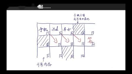 数组VS链表(1-4)