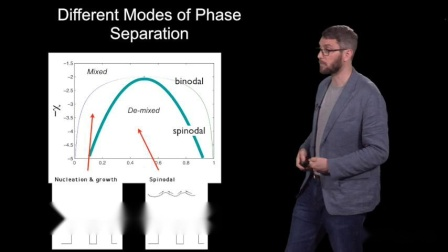 iBiology Dr. Brangwynne talks about Phase Separation (part III)