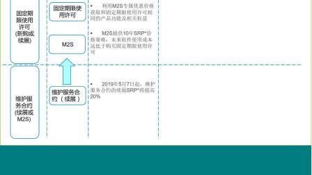 就现在,转换至固定期限使用许可!-20190321-马昆杨玥-1