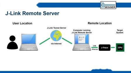 J-Link Remote Server隧道模式实现连接世界各地的JLINK