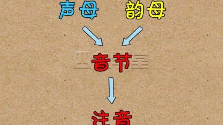【汉语拼音】微课堂(第3讲_b p m f),四九学堂
