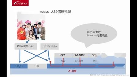 【技术公开课】2.6 Process人脸信息检测-虹软人脸识别SDK实战开发与应用