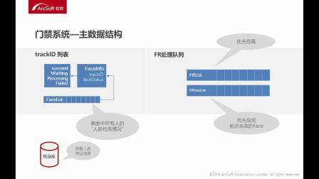 【技术公开课】-3.5主数据结构设计-虹软人脸识别SDK实战开发与应用