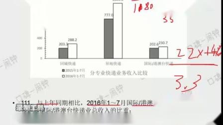 闹钟数学111.与上年同期相比,2016年1~7月国际港澳台业务收入占同城、异地和国际港澳台快递业总收入的比重