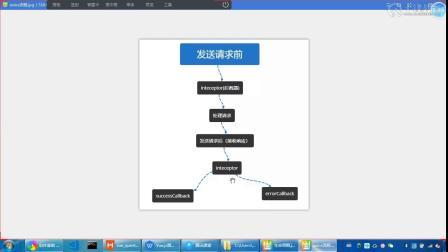 千锋web前端教程:第01集 axios是什么?怎么使用?描述使用它实现登录功能的流程