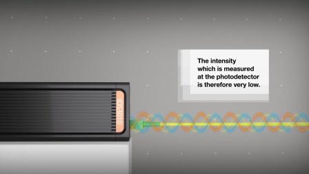 IDS3010皮米精度激光干涉仪工作原理