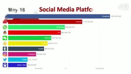 全球最受欢迎十大社交平台2014~2019排行榜:这五年来都是脸书稳居榜首,而几款新生代 APP开始崭露头角...你最常用的软件排名第几呢?