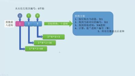 PHP+H5全栈从0到1学会编程-22进制转换