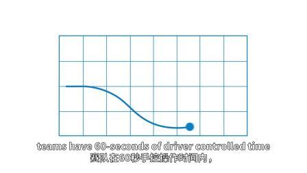 "2019-2020 VEX IQ机器人竞赛主题""天圆地方""(Squared Away)"