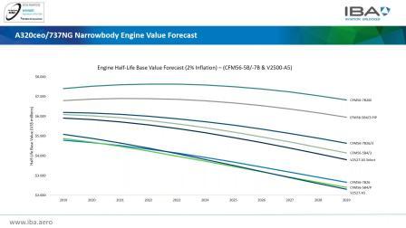 IBA's Engine Market Update Webinar