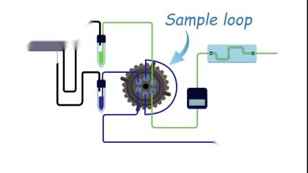 如何进行受控量的样品注射?_如何控制样品量?_设置图