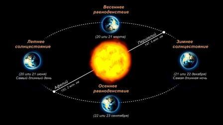 Смена времён года - рассказывает астрофизик Дмитрий Трушин