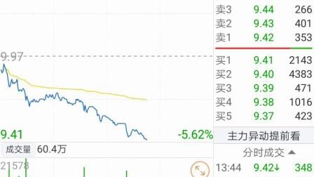 记录 601990 南京证券 2019/06/14 周五