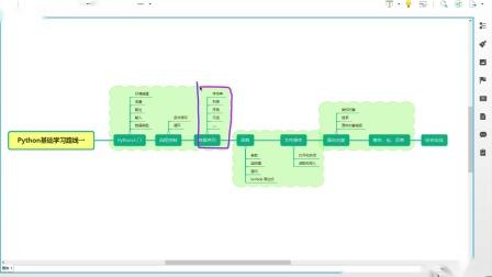 python从0到1学会编程day1-03-课程介绍