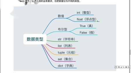 python从0到1学会编程day1-20-认识数据类型