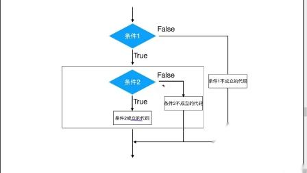 python从0到1学会编程day3-14-if嵌套执行流程