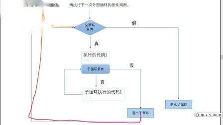 python从0到1学会编程day4-15-循环的执行流程