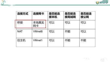 06 尚硅谷-云计算-linux系统管理-linux安装-虚拟机网络_2019620181742