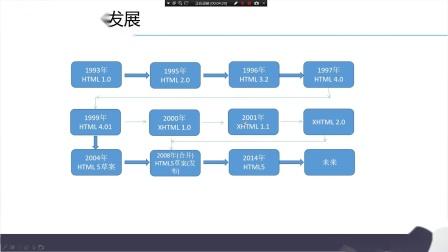 千锋软件测试教程:-01、第一个HTML页面及HBuilder的使用