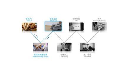 海克斯康智慧质量管理平台之供应商管理