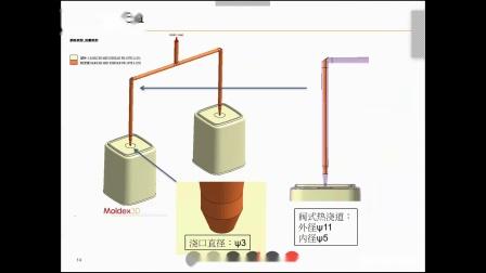 20190627_应用模流分析改善阀式热浇道的转角效应